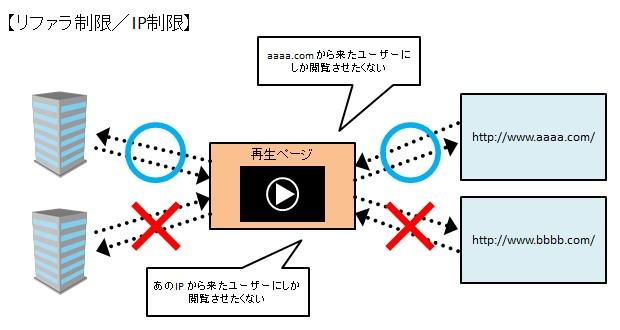 リファラ制限/IP制限